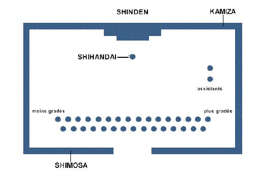 kamiza et positions eleves et enseignant